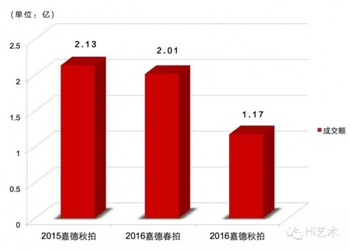 中国嘉德最近三次拍卖成交状况(现当代板块)
