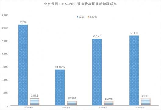 """北京保利2015-2016现当代夜场及新绘画成交(单位:万元)      """"二吴""""全线飘红的中国现当代艺术夜场    当晚拔得头筹的、也是夜场封面作品,来自吴冠中的《竹海》。这是北京保利继2011年、2012年春拍重磅推出""""吴冠中专场后"""",又一次推出的吴冠中作品专题。此幅创作于1985年的作品,也不负众望的以4370万元成交,由场内838号牌的客人拿下;而夜场中共推出了11件吴冠中的跨越30年的作品,最终全线飘红,共创下1.437亿元成交额,破千万的有6件,其中636、838、858三个号牌的客人均表现抢眼,拍下两件及以上幅作品。"""