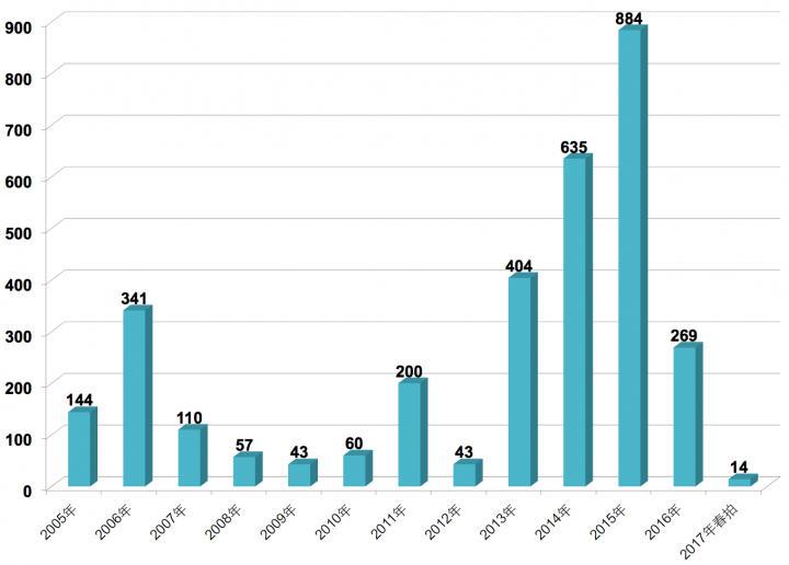 2005-2017段建伟成交额柱状图
