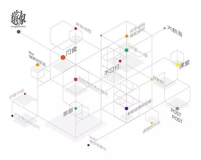想象力实验室网站的这张图完整了显示了其内部所有结构