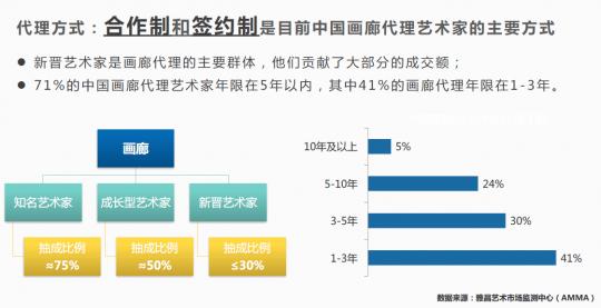 《中国画廊行业调研报告2017》发布 以互联网的方式推动行业发展