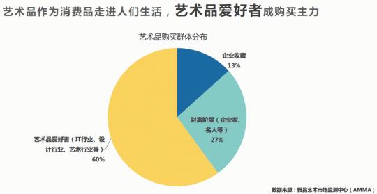国内一级市场主要的收藏群体是艺术品爱好者,占总体市场份额的60%,艺术品从收藏逐渐转变为艺术品消费;企业家和名人收藏占整体比重的27%,企业收藏占13%。