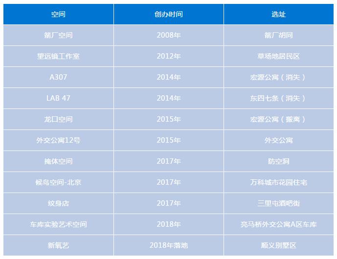 近年私人空间艺术项目一览 (北京地区,不完全统计)