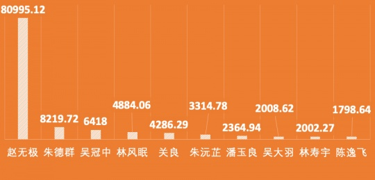2019年春拍,二十世纪艺术家成交总额TOP10(单位:万元)