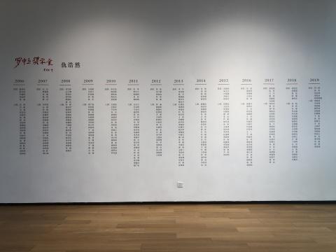 """在四川美术学院罗中立美术馆四楼的一侧的墙面上,印有2006年至2019年""""罗中立奖学金""""全部获奖及入围艺术家名单"""
