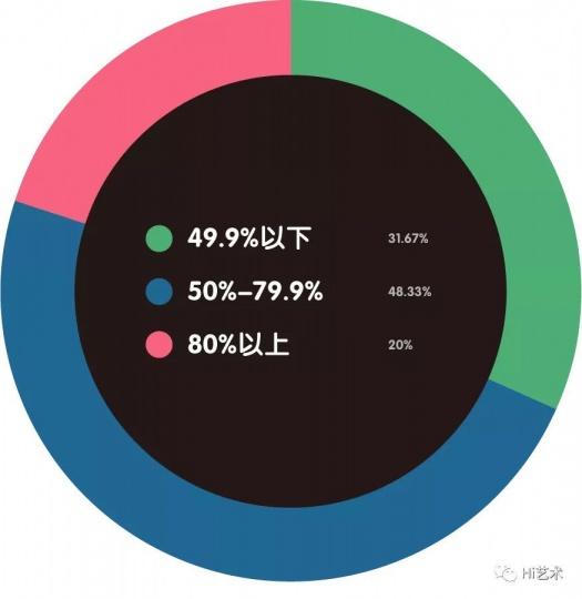 中国本土藏家占总客户数量比重是?